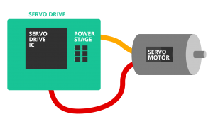 Diagram showing the blocks of a Servo Drive